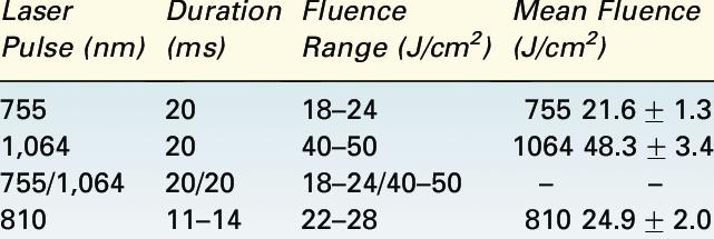 Par�metros de tratamiento | Descargar tabla