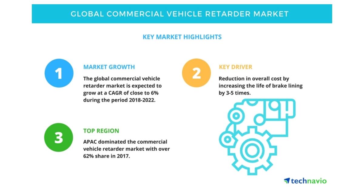 Hallazgos clave para el mercado global de retardadores de veh�culos comerciales ...